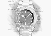 ¿Cuáles son las partes de un reloj?